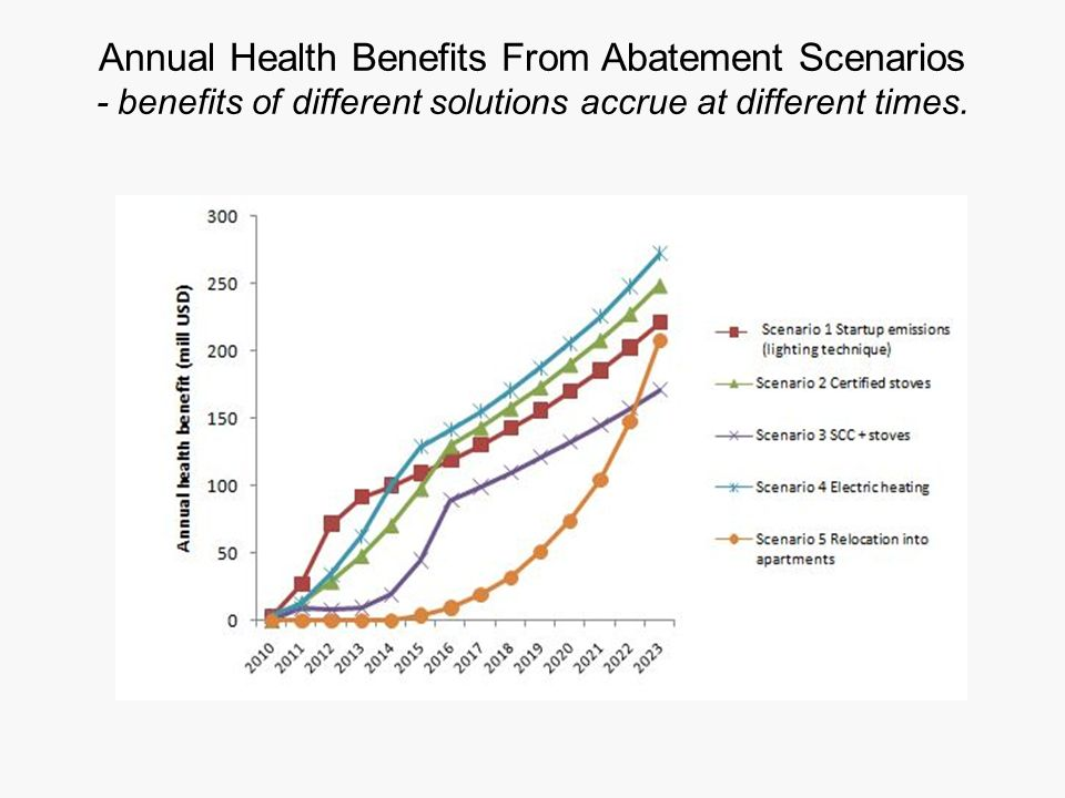 Annual Health Benefits From Abatement Scenarios - benefits of different solutions accrue at different times.
