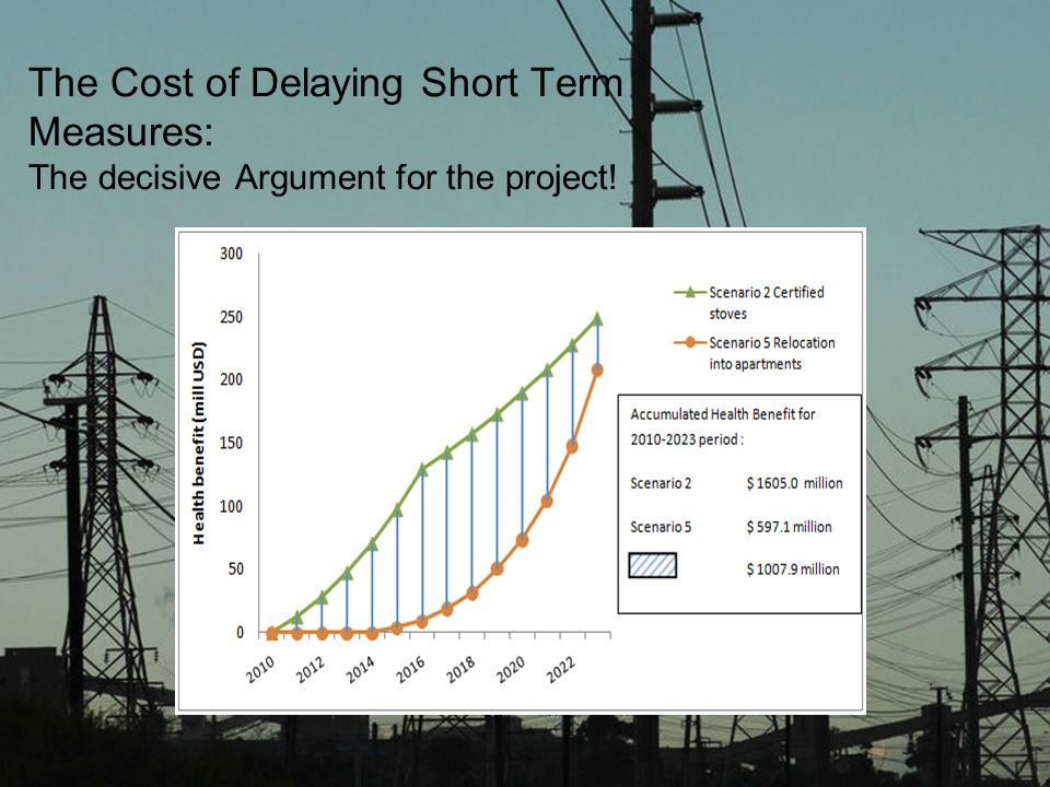 The Cost of Delaying Short Term Measures: The decisive Argument for the project!