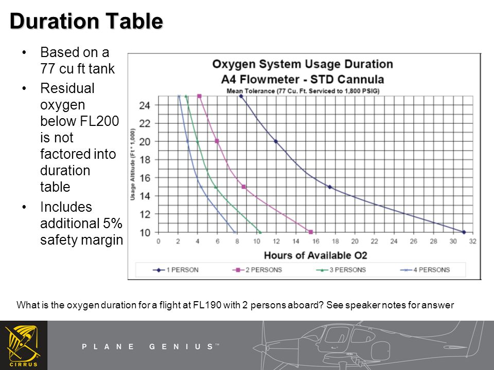 Duration Table Based on a 77 cu ft tank