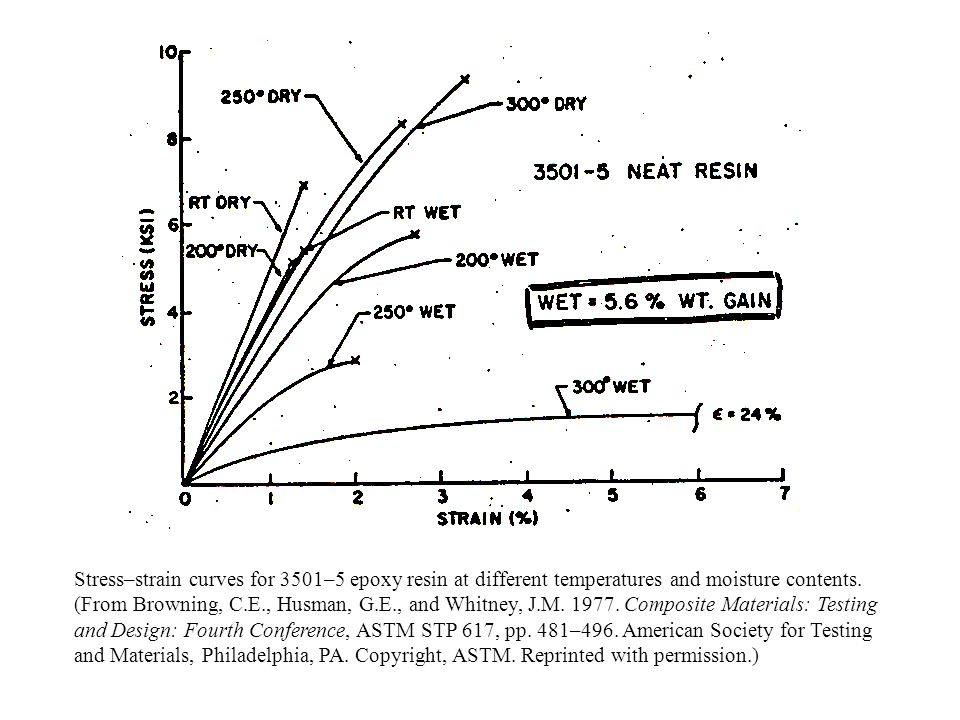 Stress–strain curves for 3501–5 epoxy resin at different temperatures and moisture contents.
