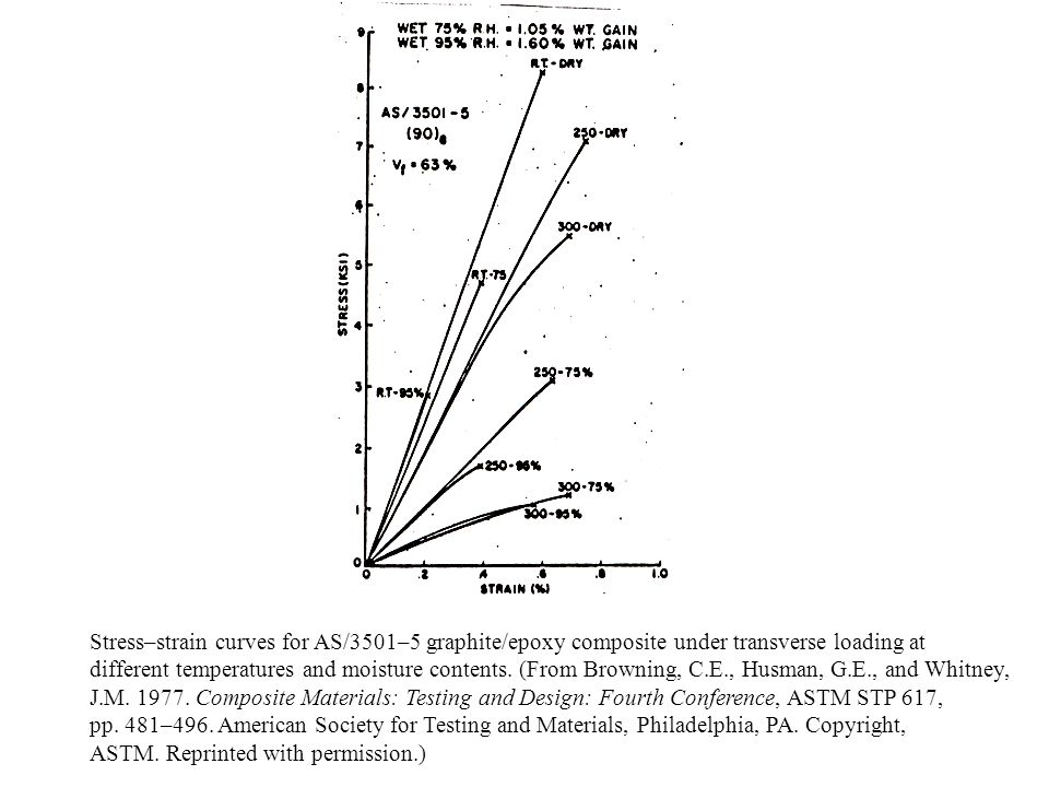 Stress–strain curves for AS/3501–5 graphite/epoxy composite under transverse loading at