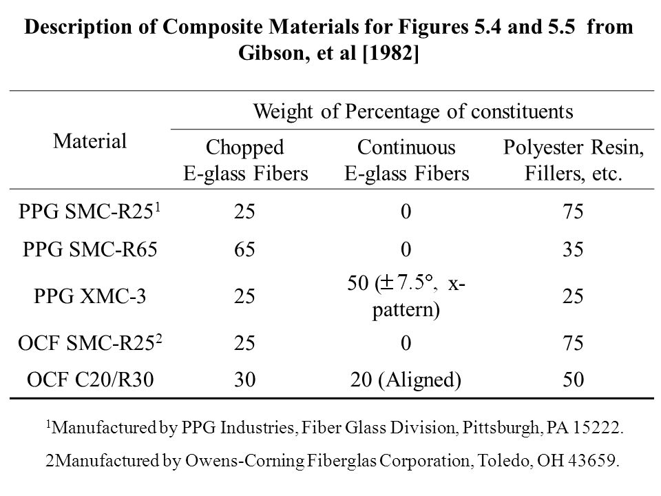 Weight of Percentage of constituents Chopped E-glass Fibers
