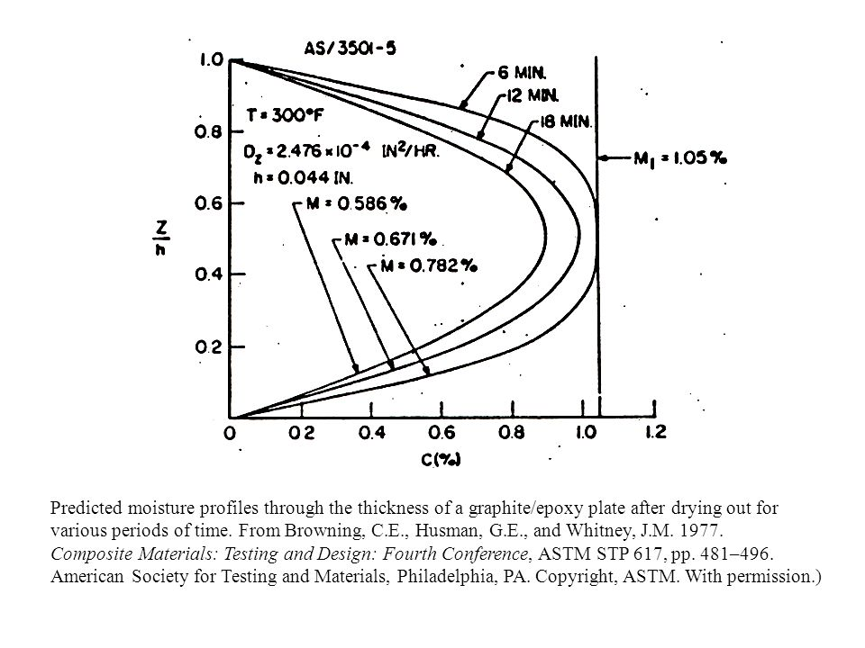 Predicted moisture profiles through the thickness of a graphite/epoxy plate after drying out for