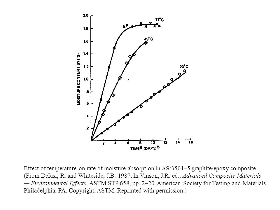 Effect of temperature on rate of moisture absorption in AS/3501–5 graphite/epoxy composite.
