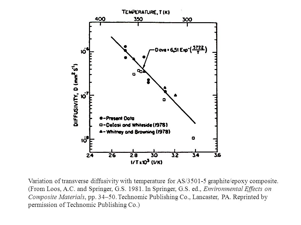 Variation of transverse diffusivity with temperature for AS/ graphite/epoxy composite.
