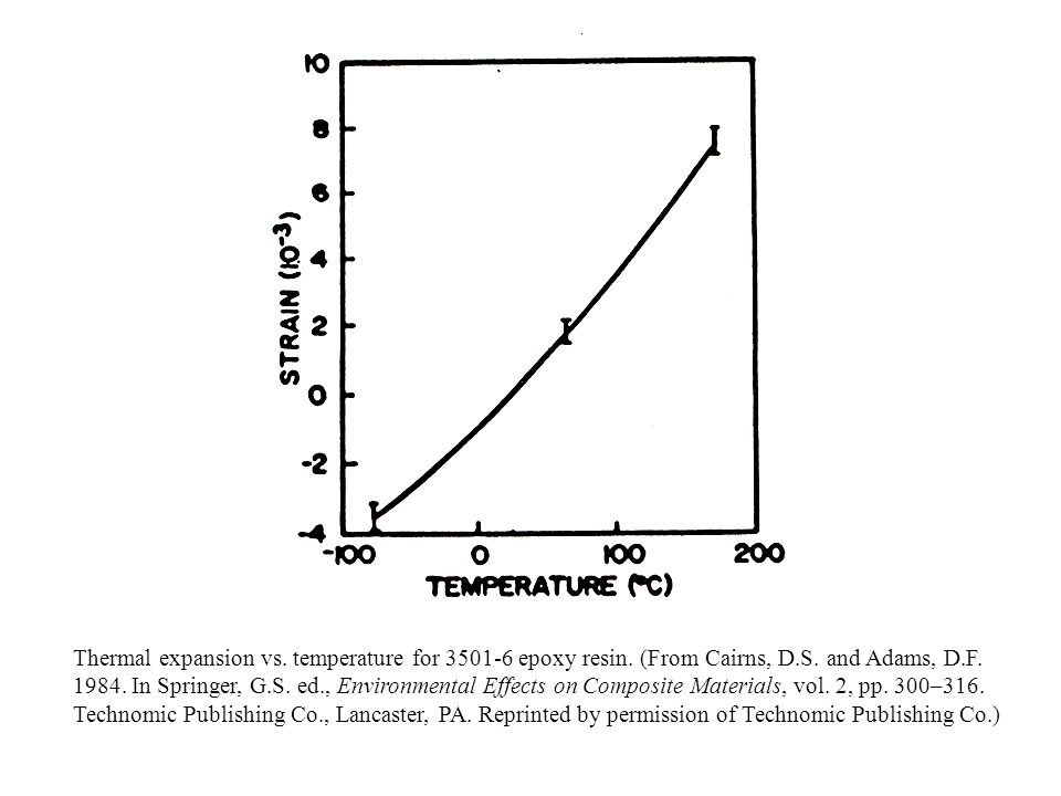 Thermal expansion vs. temperature for epoxy resin
