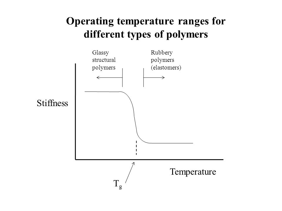Operating temperature ranges for different types of polymers