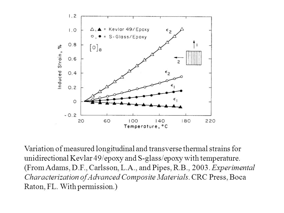 Variation of measured longitudinal and transverse thermal strains for unidirectional Kevlar 49/epoxy and S-glass/epoxy with temperature.