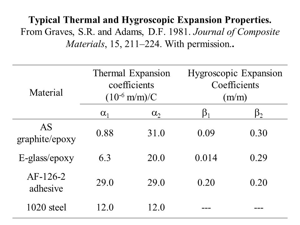 Thermal Expansion coefficients (10-6 m/m)/C