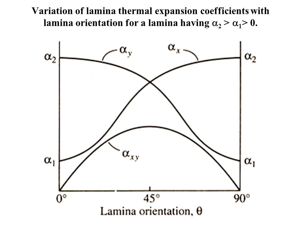 Variation of lamina thermal expansion coefficients with lamina orientation for a lamina having 2 > 1> 0.