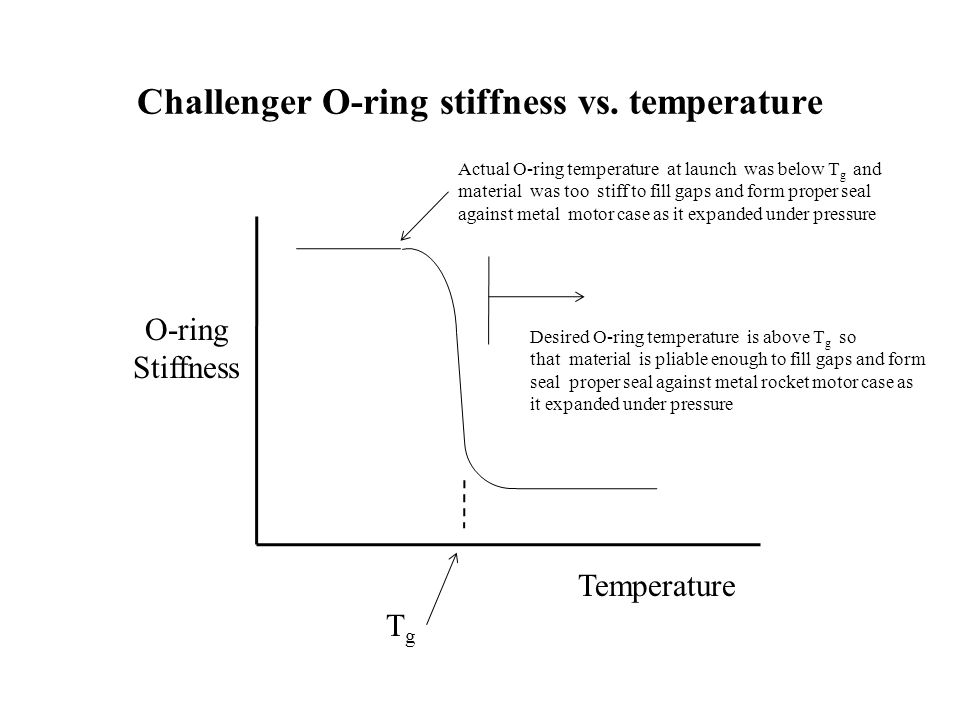 Challenger O-ring stiffness vs. temperature