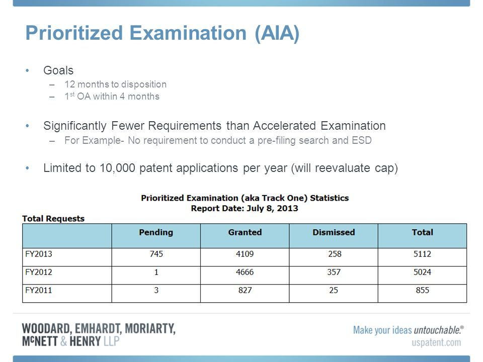 Prioritized Examination (AIA)
