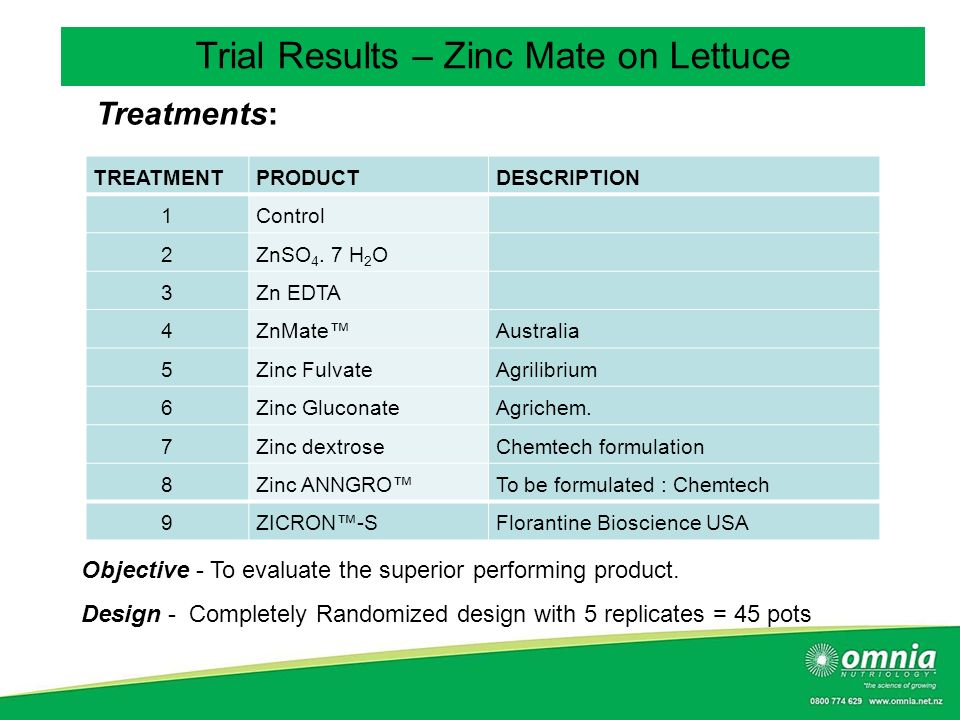 Trial Results – Zinc Mate on Lettuce
