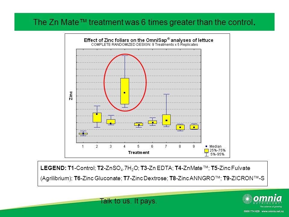 The Zn Mate™ treatment was 6 times greater than the control.