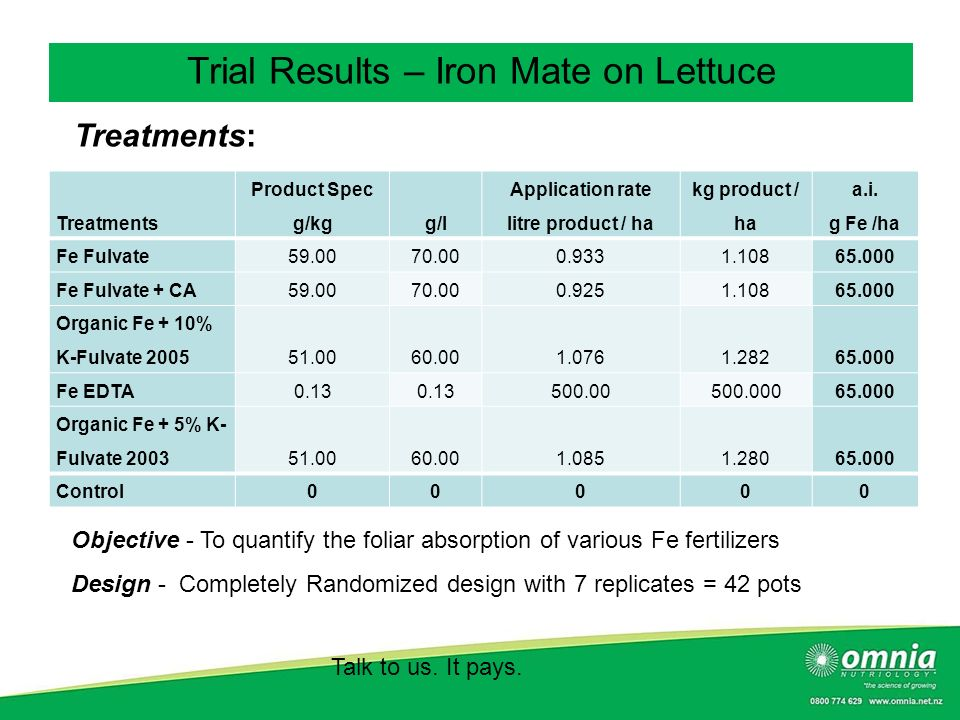 Trial Results – Iron Mate on Lettuce
