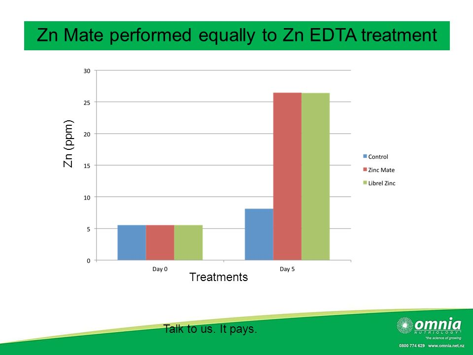 Zn Mate performed equally to Zn EDTA treatment