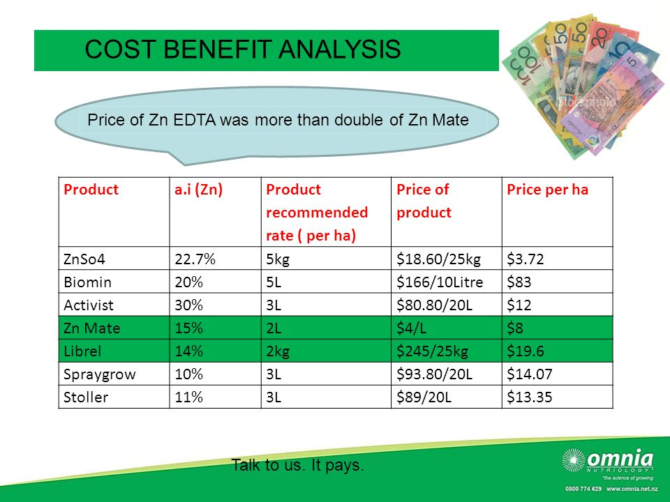 COST BENEFIT ANALYSIS Price of Zn EDTA was more than double of Zn Mate
