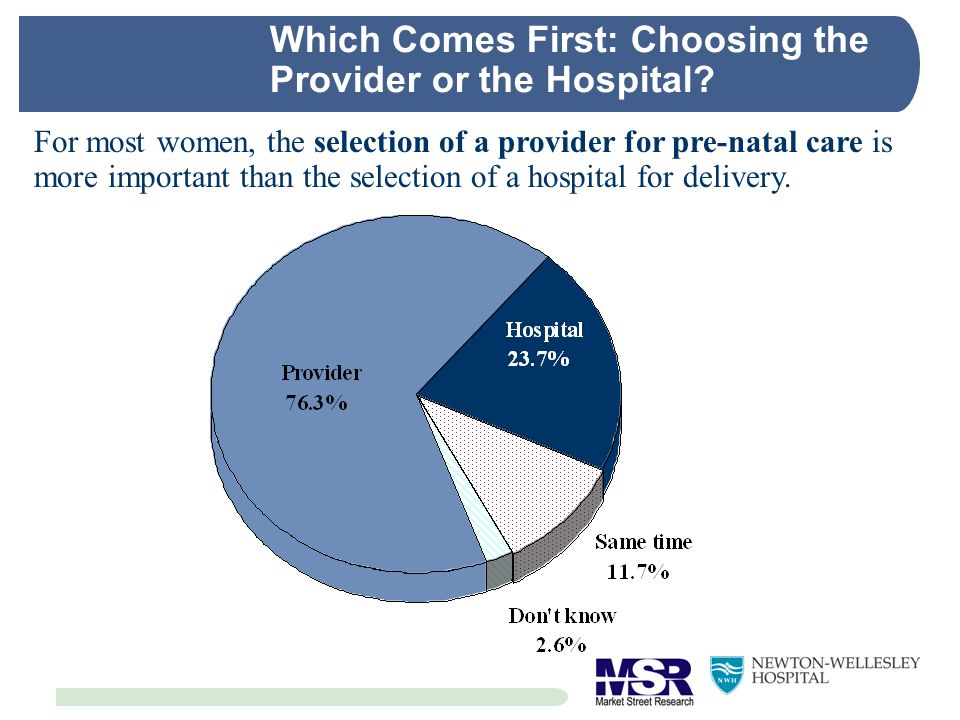 Which Comes First: Choosing the Provider or the Hospital