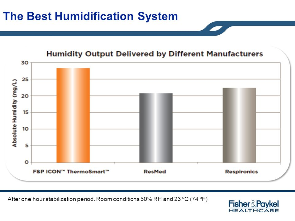 The Best Humidification System