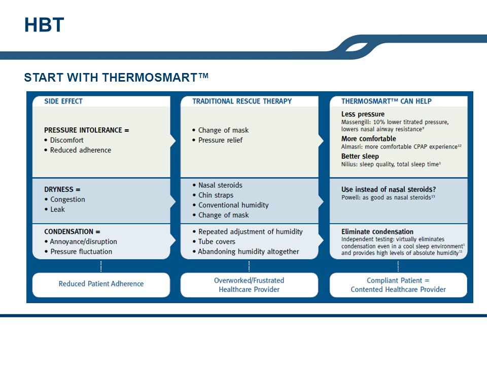 HBT START WITH THERMOSMART™