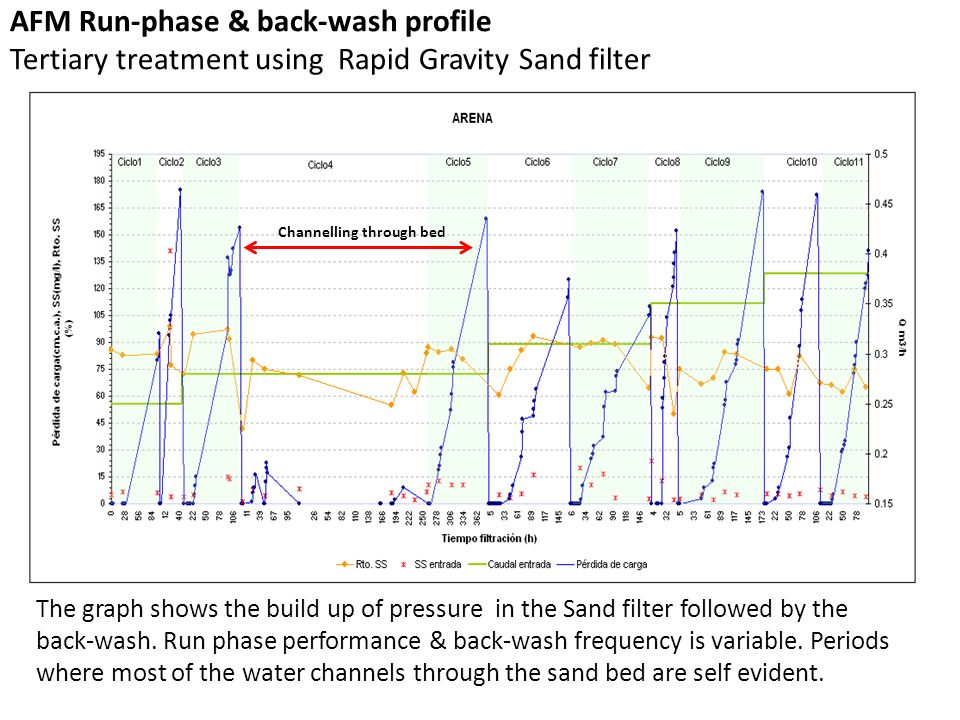 AFM Run-phase & back-wash profile Tertiary treatment using Rapid Gravity Sand filter