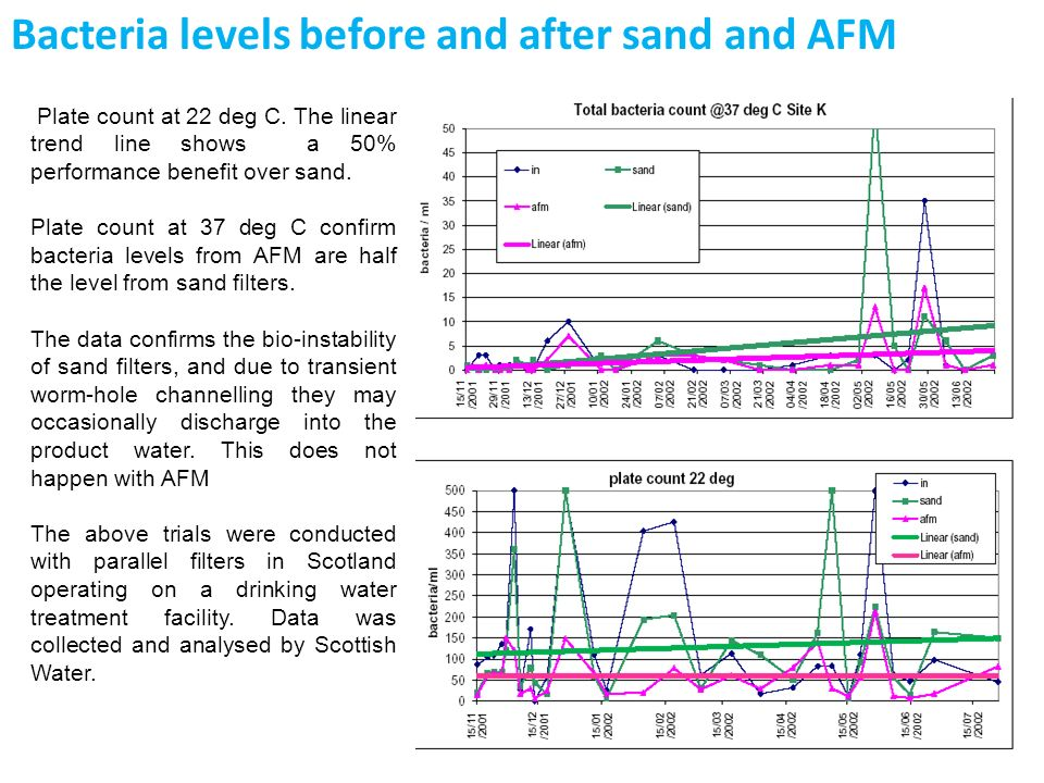 Bacteria levels before and after sand and AFM