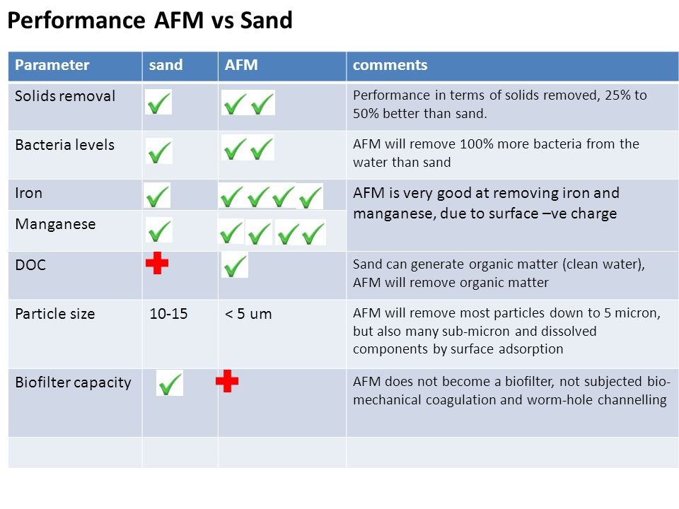 Performance AFM vs Sand