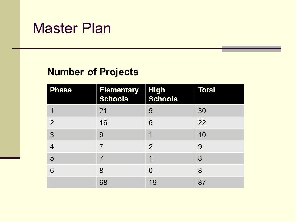 Master Plan Number of Projects Phase Elementary Schools High Schools