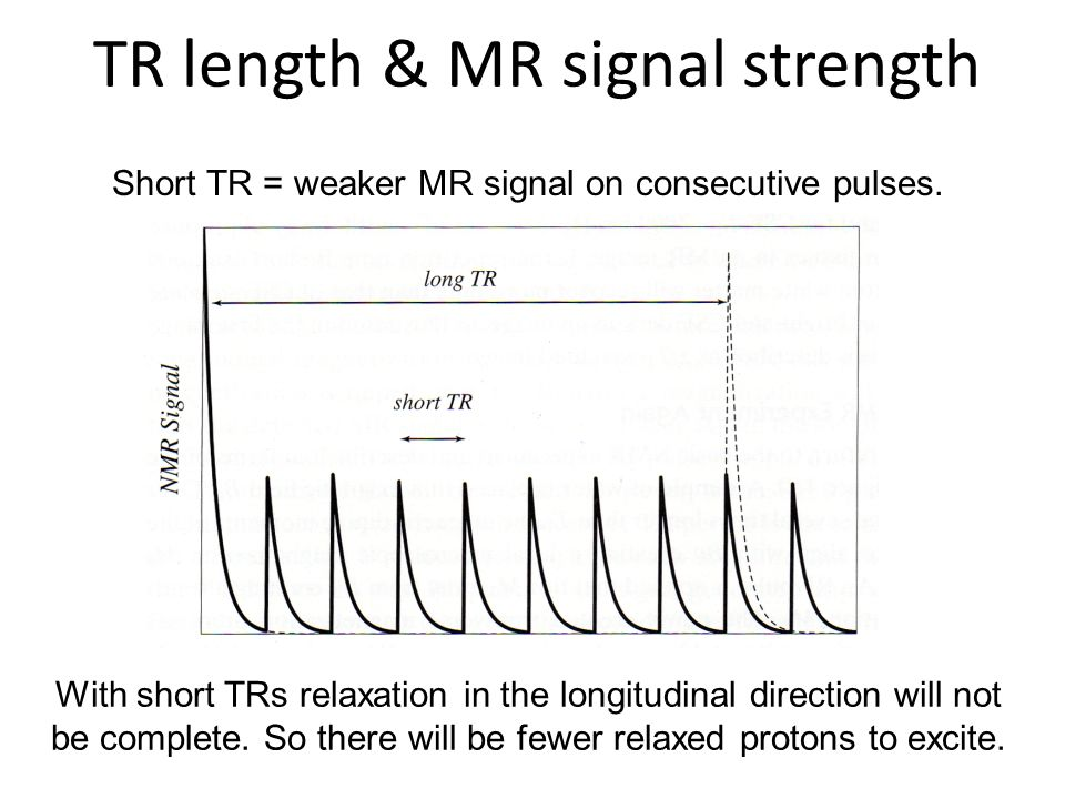 Short TR = weaker MR signal on consecutive pulses.