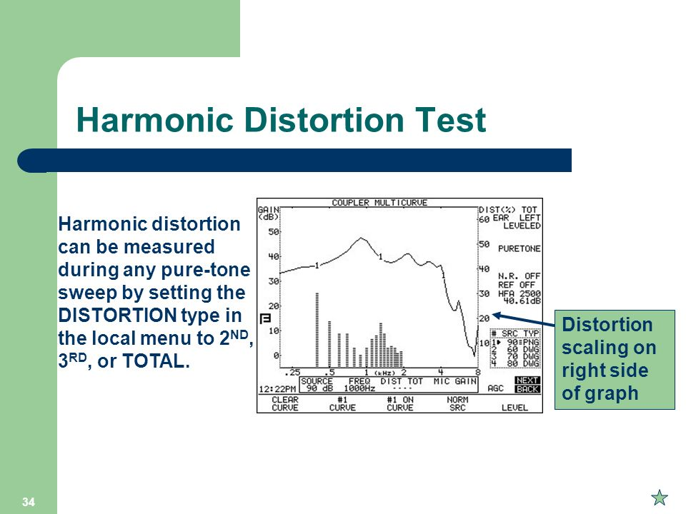 Harmonic Distortion Test