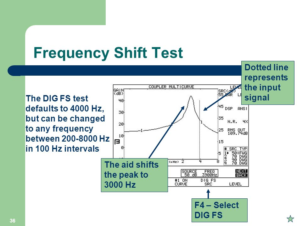 Frequency Shift Test Dotted line represents the input signal