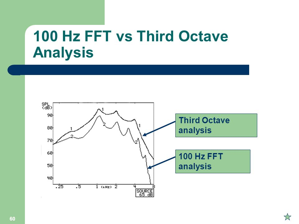 100 Hz FFT vs Third Octave Analysis