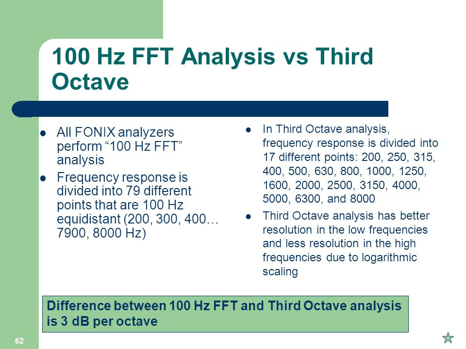 100 Hz FFT Analysis vs Third Octave