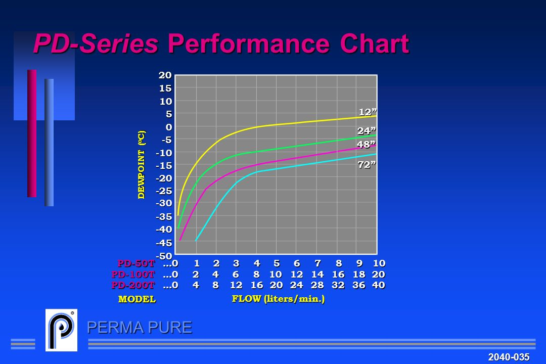 PD-Series Performance Chart
