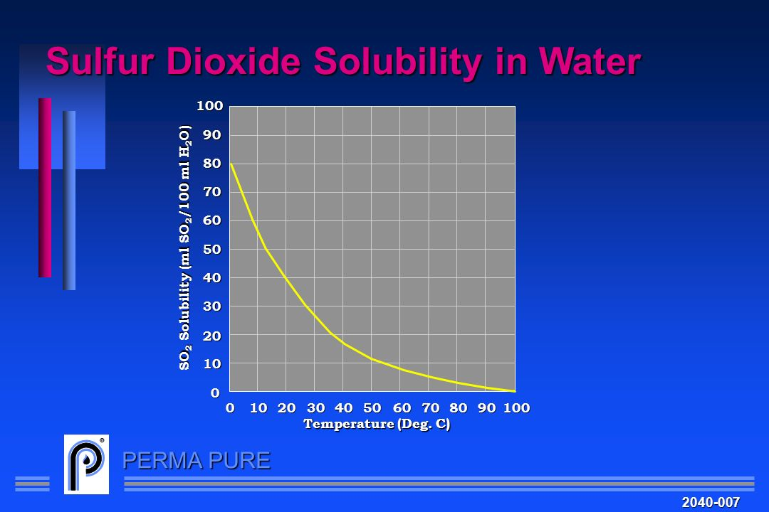 Sulfur Dioxide Solubility in Water
