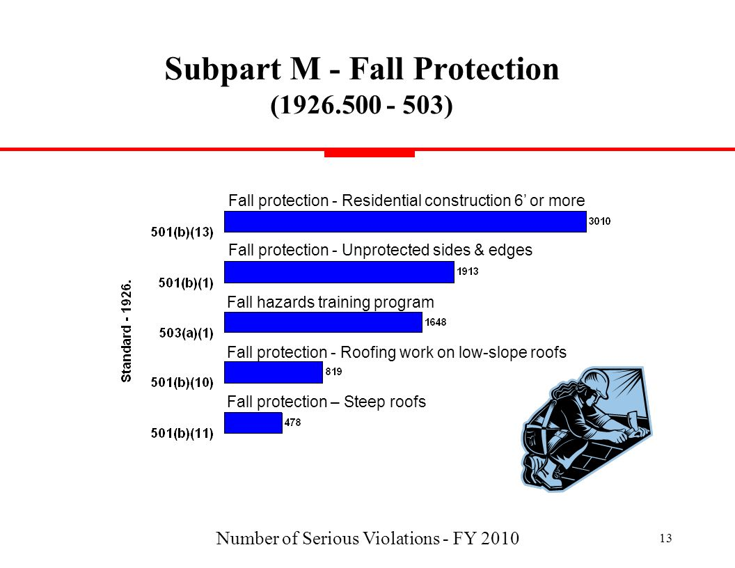 Subpart M - Fall Protection ( )