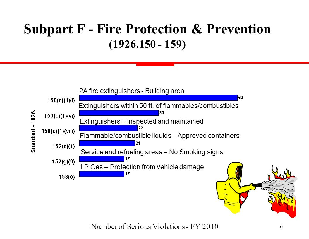 Subpart F - Fire Protection & Prevention ( )
