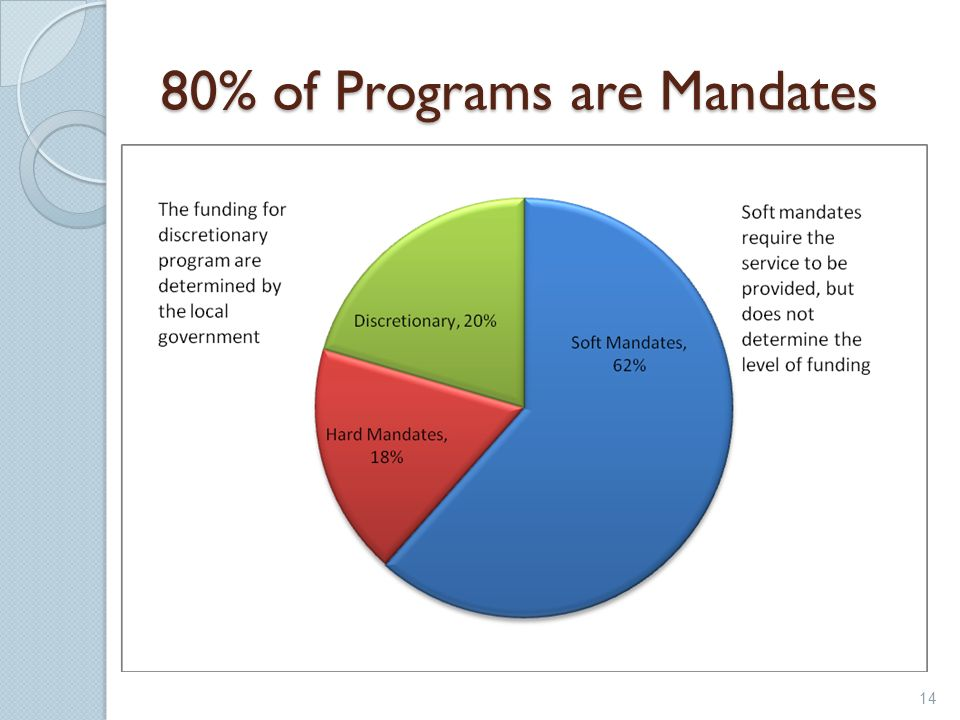 80% of Programs are Mandates