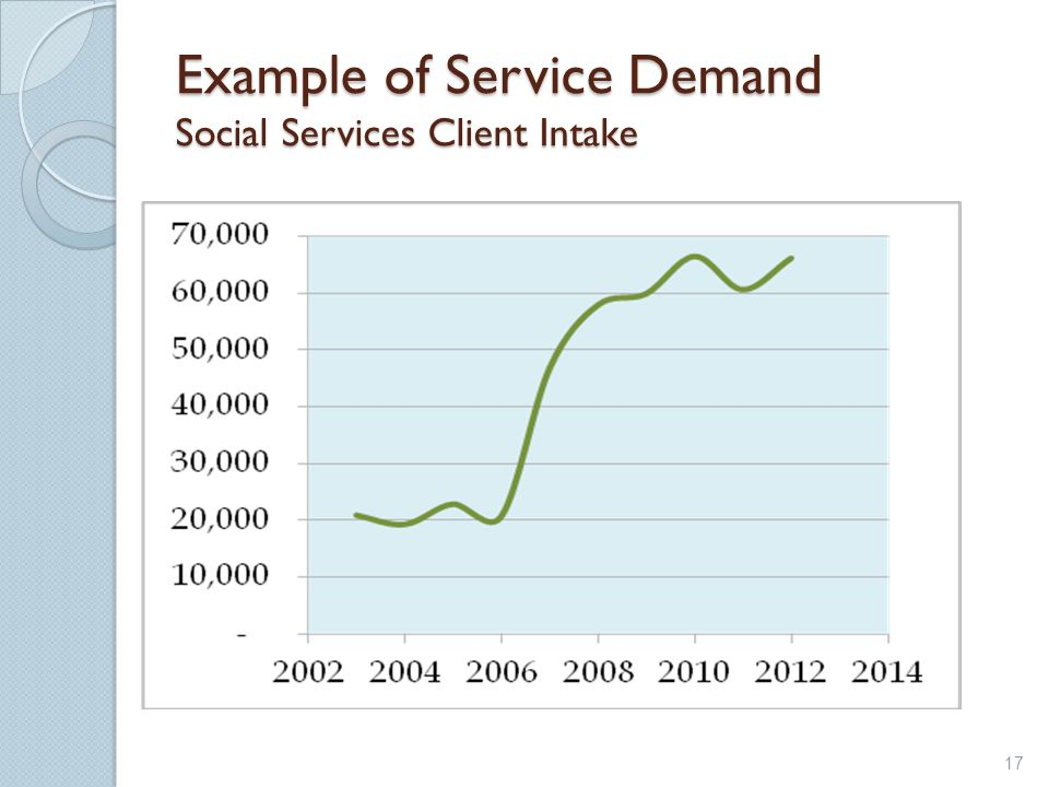 Example of Service Demand Social Services Client Intake