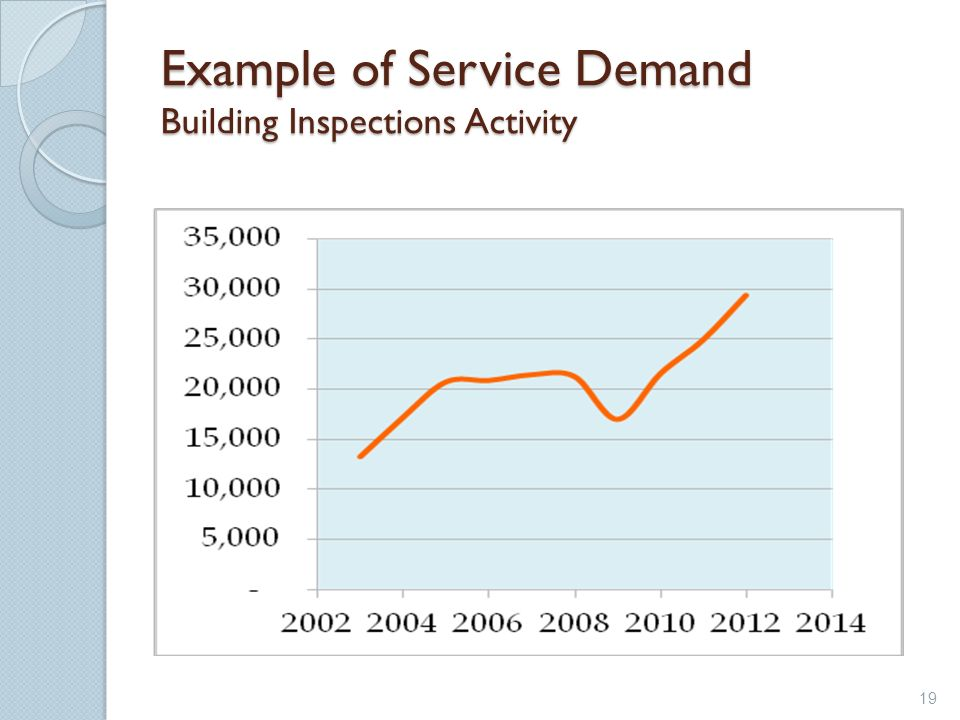 Example of Service Demand Building Inspections Activity