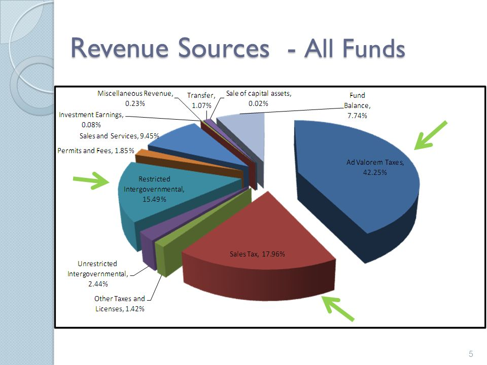 Revenue Sources - All Funds