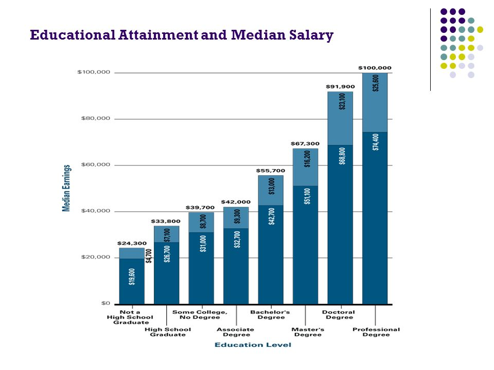 Educational Attainment and Median Salary