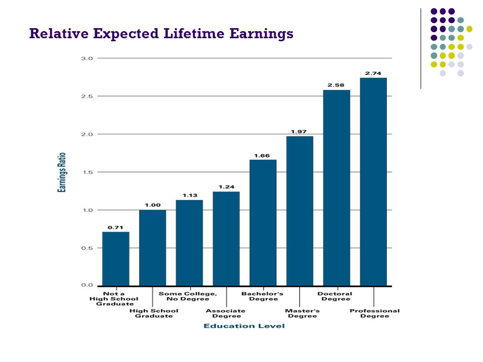 Relative Expected Lifetime Earnings