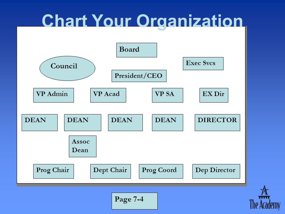 Chart Your Organization