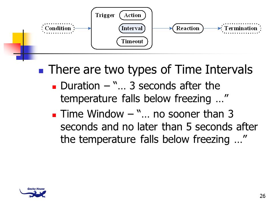 There are two types of Time Intervals