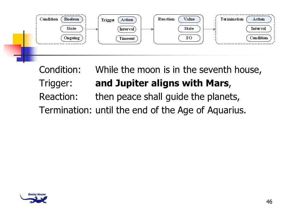 Condition: While the moon is in the seventh house,