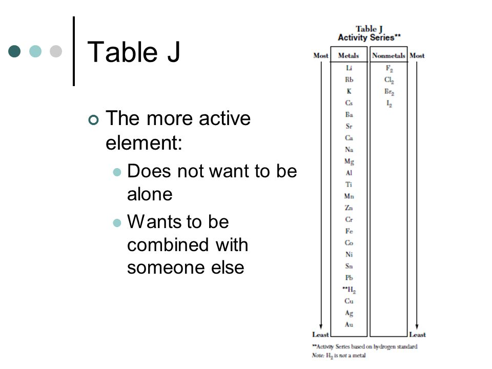 Table J The more active element: Does not want to be alone
