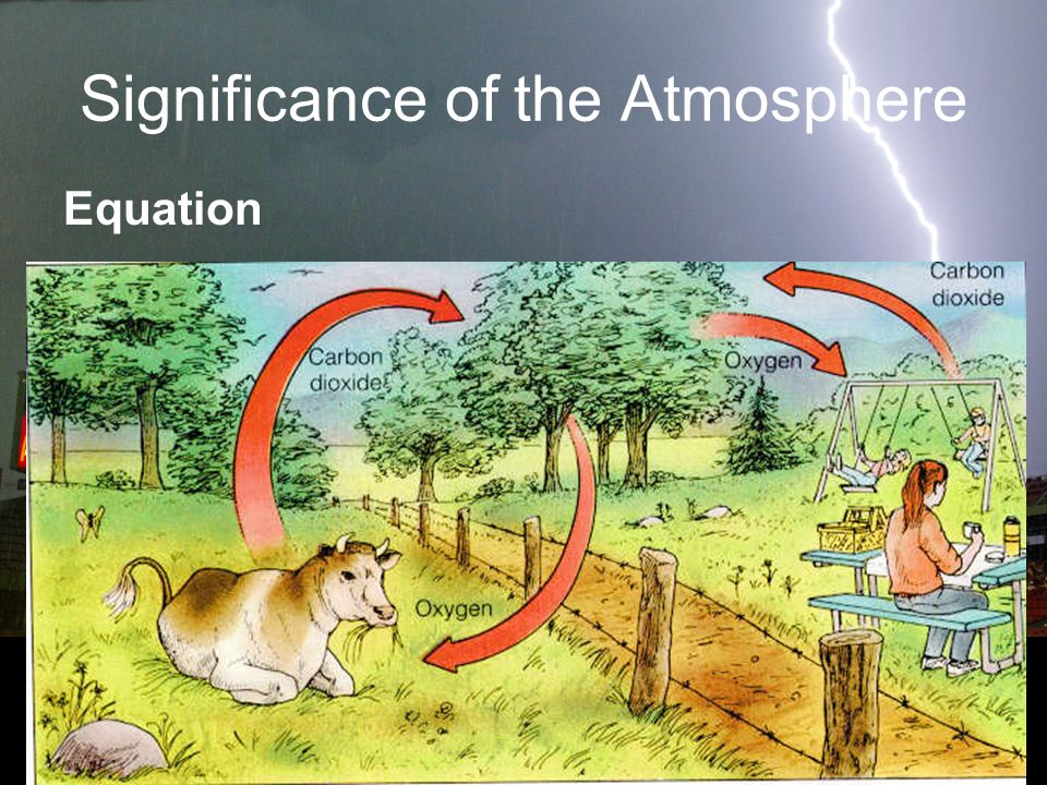 Significance of the Atmosphere