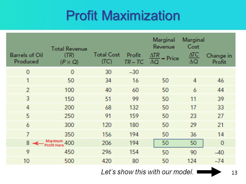 Profit Maximization Let's show this with our model.