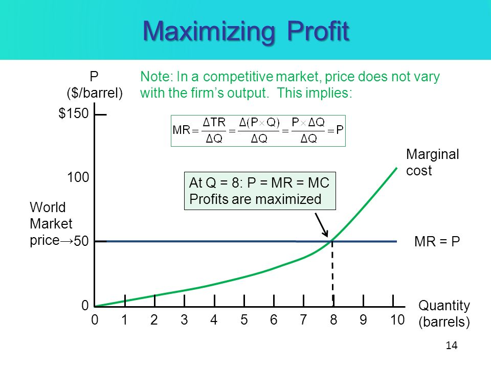 Maximizing Profit P ($/barrel)